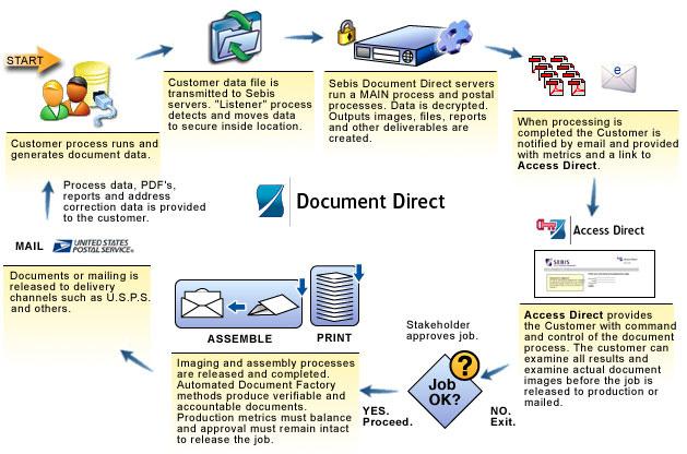 Sebis Sebis Process - Document management process